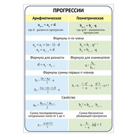 "Арифметичские и геометрическая прогрессия""А4"